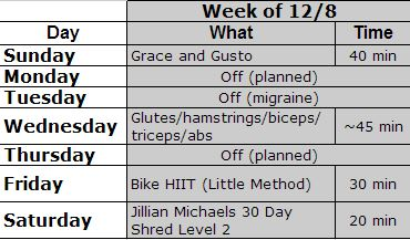 Workouts week of 12-8-13