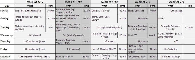 Weekly workouts Jan-Feb