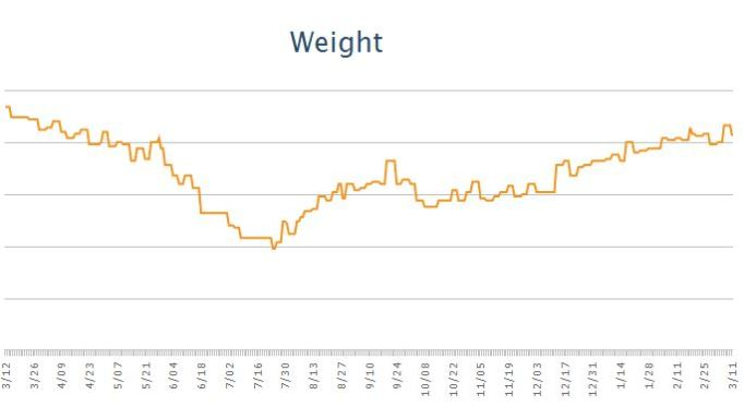 Weight change past year from MyFitnessPal