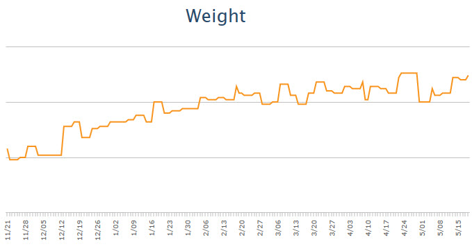 Weight changes past 6 months